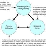 Rammeverket (pyramiden) i systemanalytisk verdiledelse